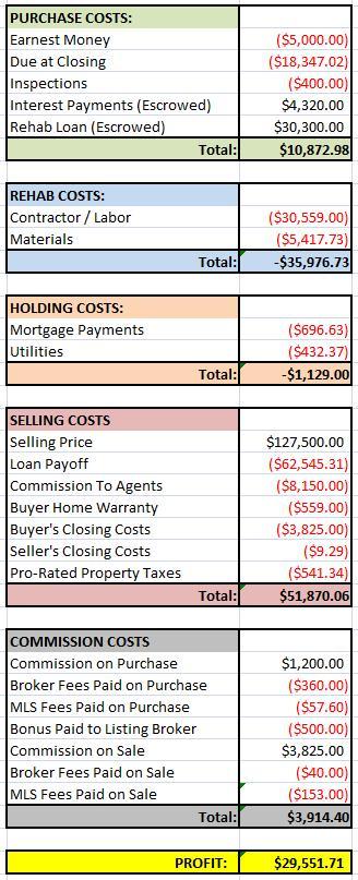 DIY House Financials