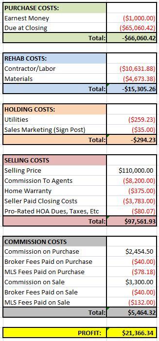 Fourfecta House Financials