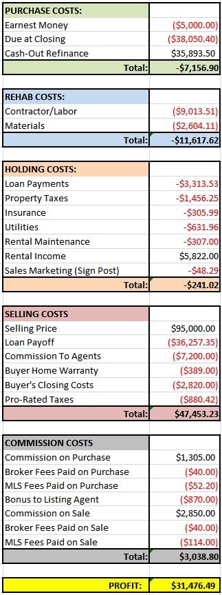 Haggle House Financials