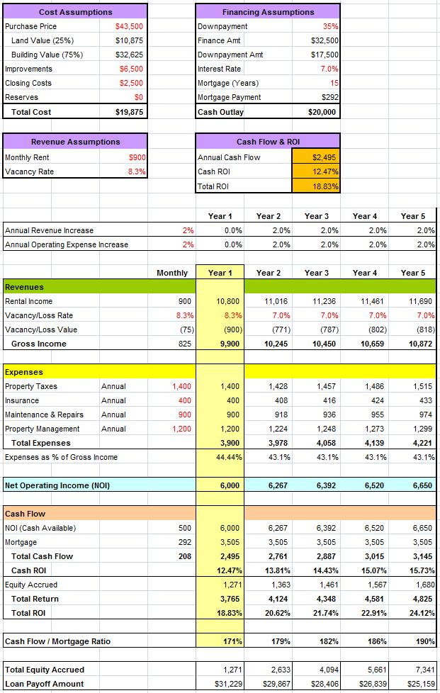 Rental Analysis