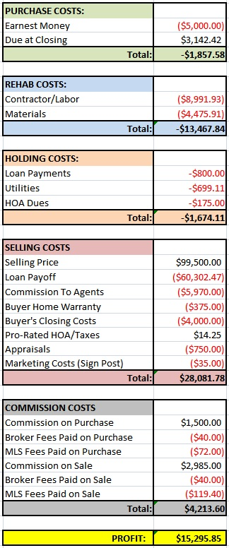 Lake House Financials