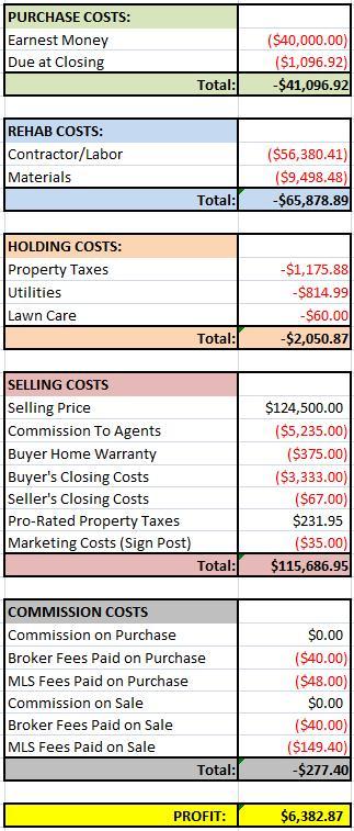 Pine House Financials
