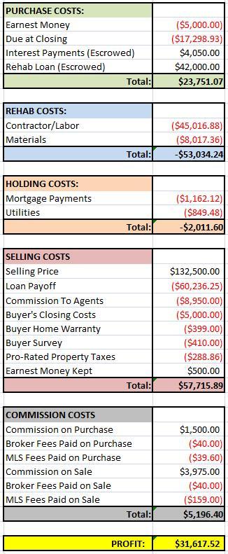 Poor House Financials