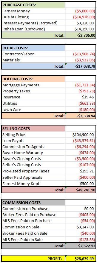 Red Garage House Financials