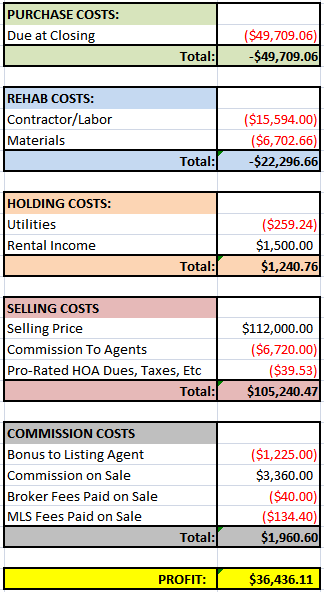 Rent-Back House Financials
