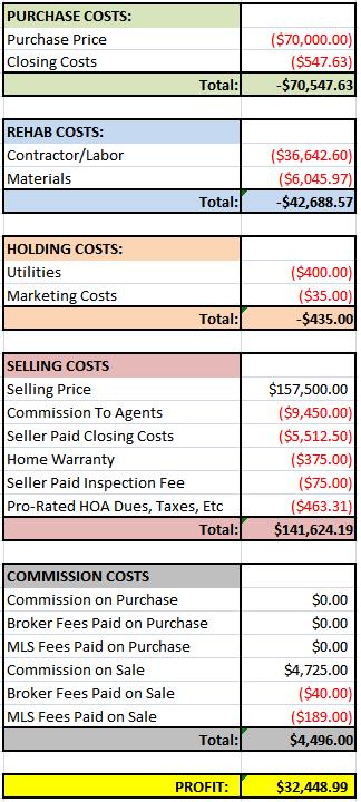 Rot House Financials