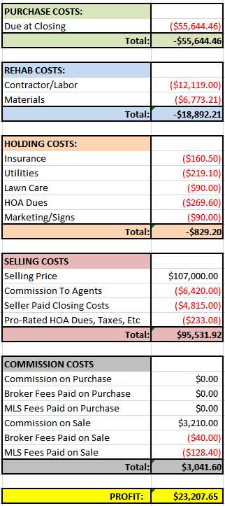Unexpected House Financials