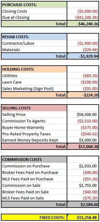 Wrong House Financials