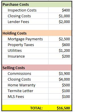 Seller Closing Costs Commercial Property